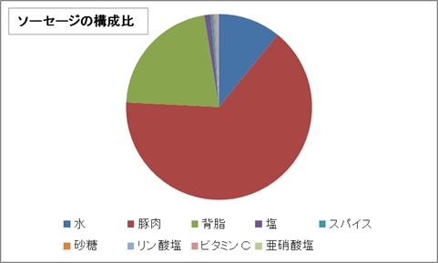 ウインナーの原料構成グラフ
